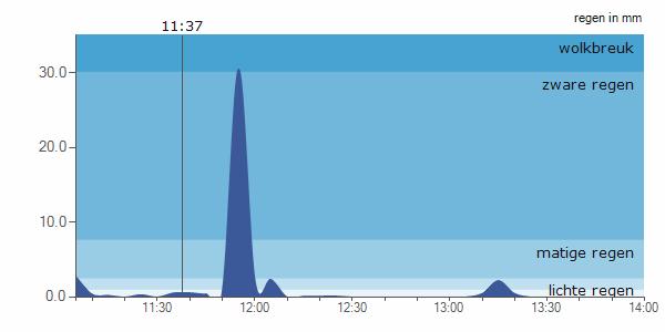 Neerslagverwachting verzorgd door Weerslag.nl